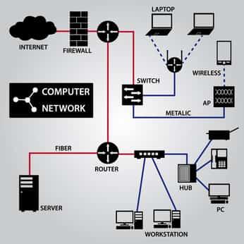 Plan von einem strukturierten Netzwerk